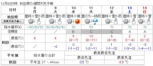 気象庁 | 週間天気予報: 秋田県